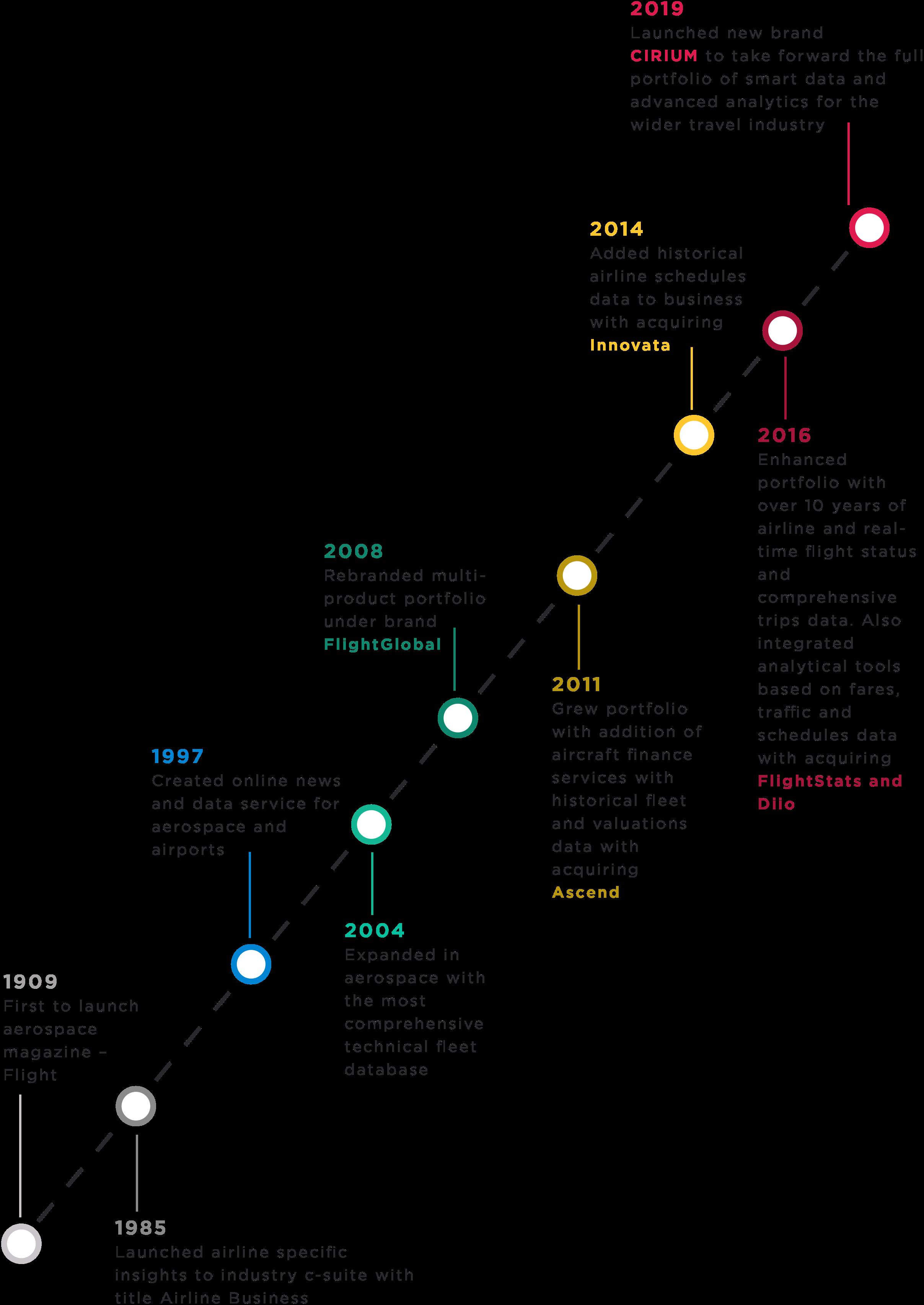 Cirium - Company Timeline