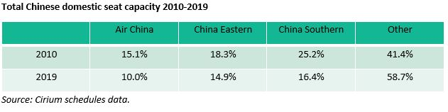 Total Chinese domestic seat capacity 2010-2019