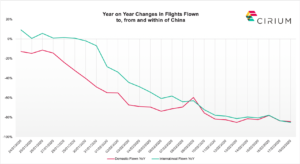 Year on year flights flown by domestic and international flights