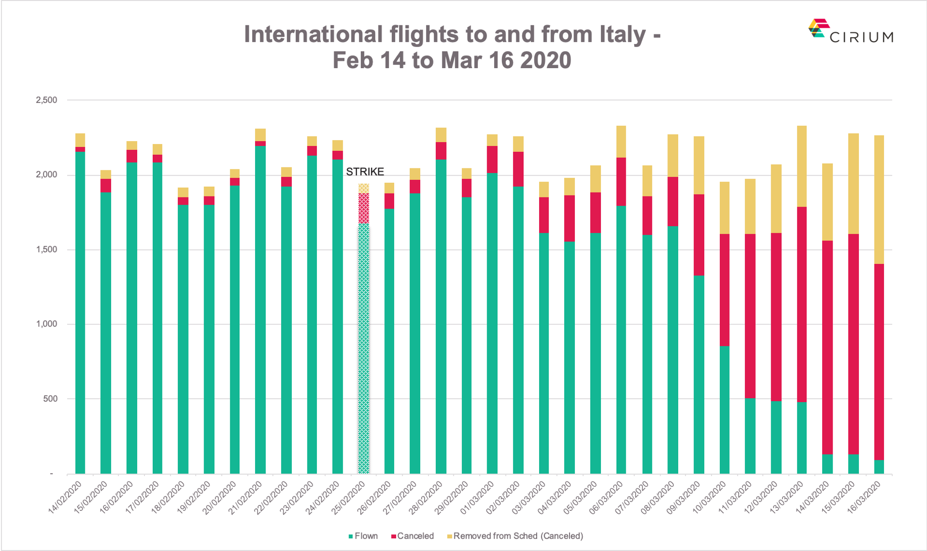 International flights to, from and within Italy