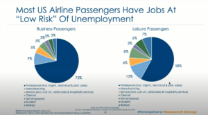 Most US airline passengers have low risk jobs