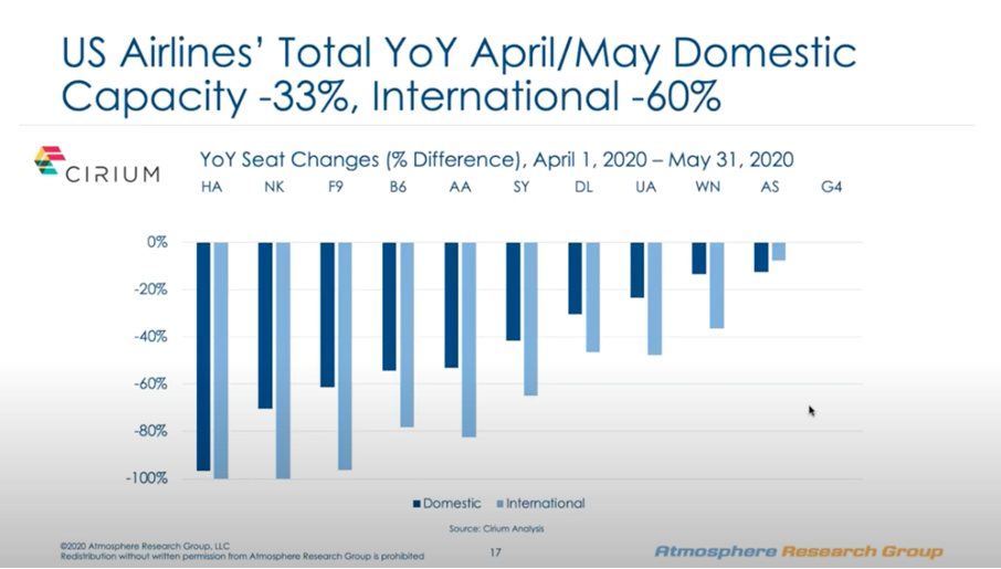 US airlines total YoY Domestic capacity -33%