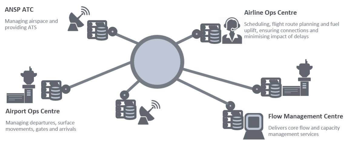 SWIM with Laminar data platform