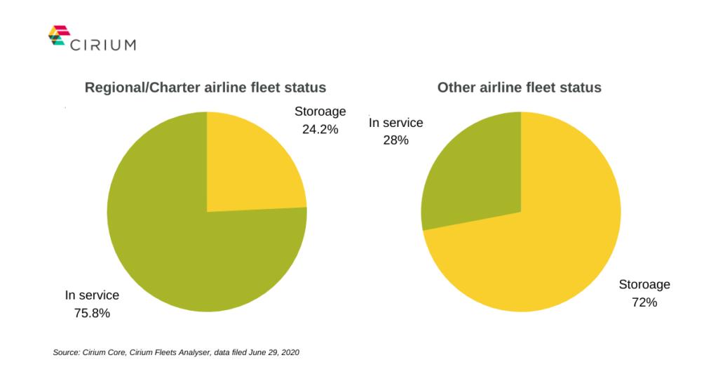 Airline fleet status for Asia region June 2020 Cirium data