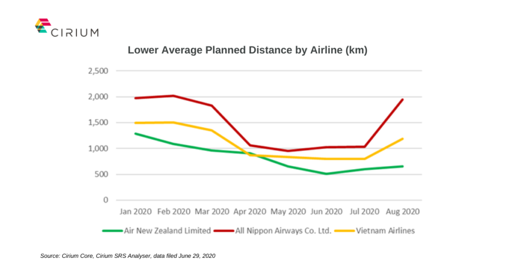 Lower average planned distance by airline Cirium Core