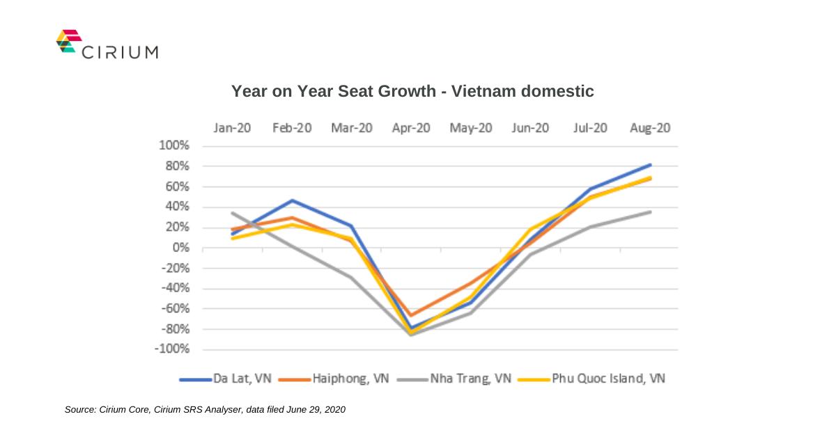 Year on Year Seat Growth - Vietnam Cirium data June 2020