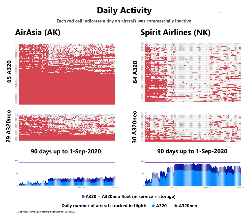 AirAsia and Spirit Airlines A320 A320neo pax aircraft activity 90 days up to 1-Sep-2020