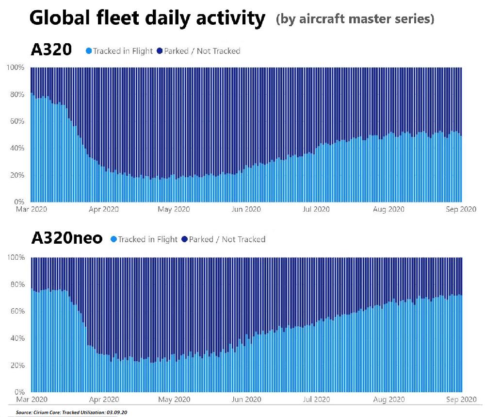 A320 vs A320neo