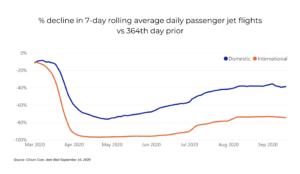 September sees renewed decline in international passenger jet activity