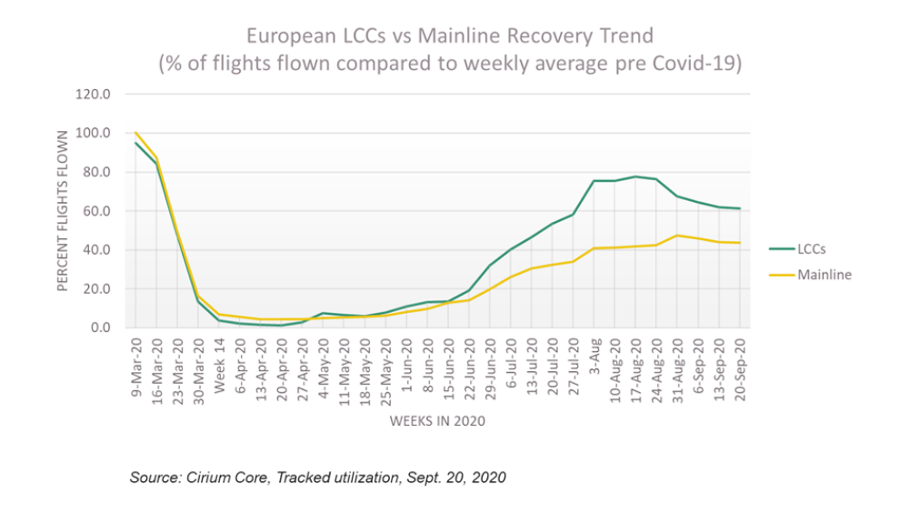 The influence of COVID-19 on European low-cost and regional airlines