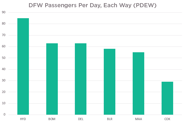 DFW Passengers Per Day, Each Way (PDEW)