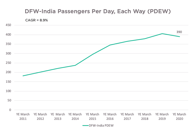 DFW-India Passengers Per Day, Each Way (PDEW)
