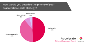 89% of respondents to Cirium customer poll put data solutions as a priority initiative.