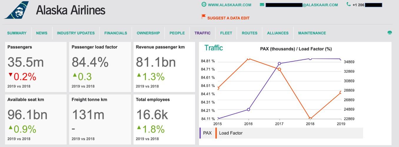 Dashboard screen airline traffic