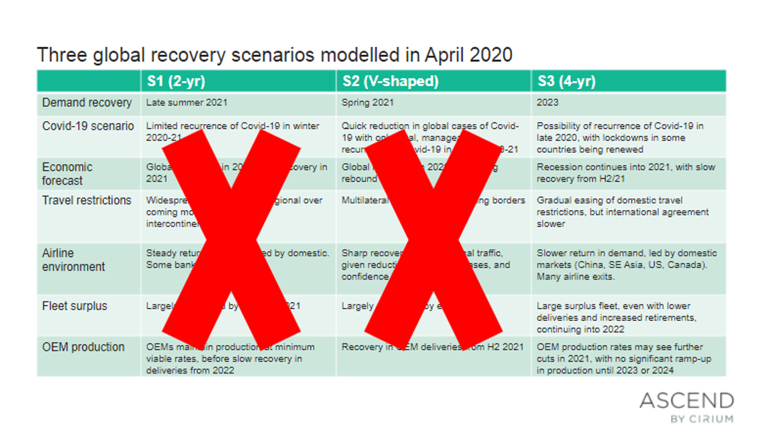 Global airline recovery scenarios for 2022 and beyond