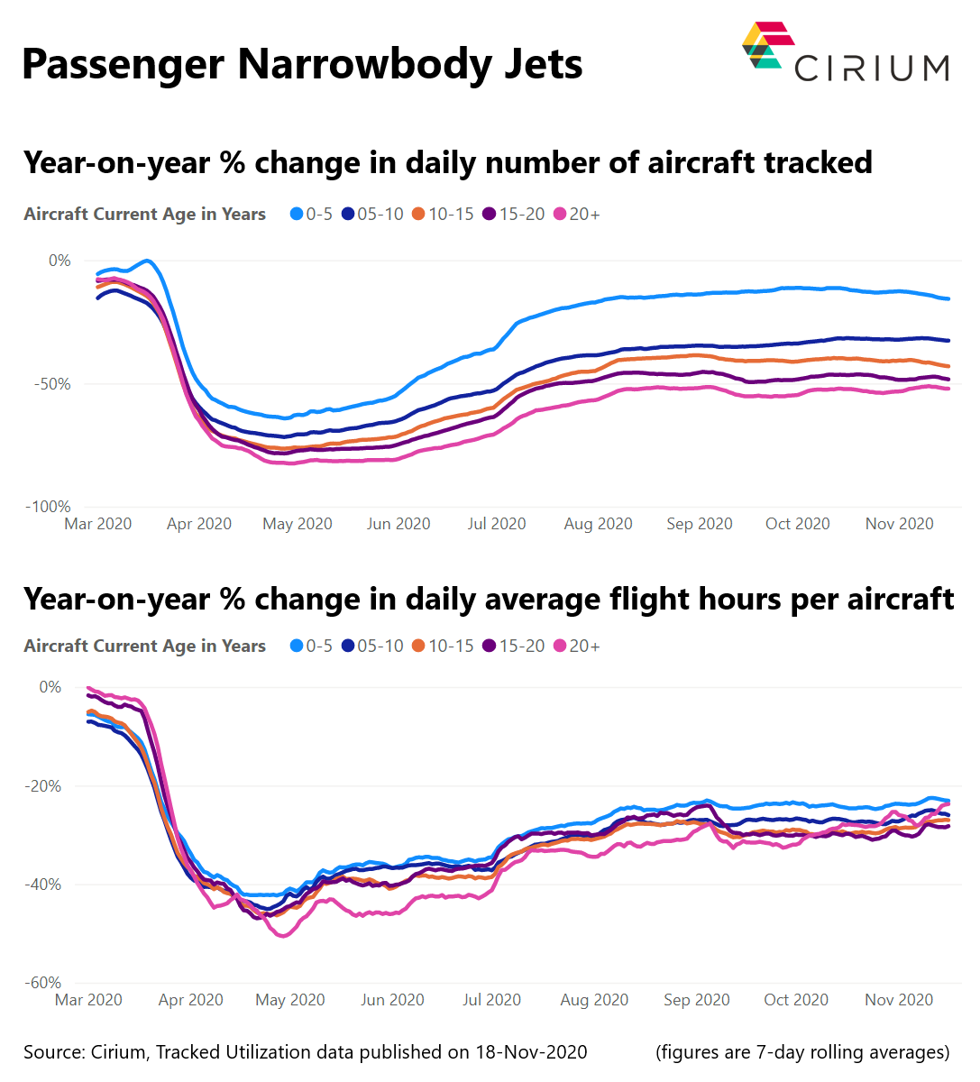 Passenger Narrowbody Jets, number or aircraft tracked, change i average flight hours per aircraft.