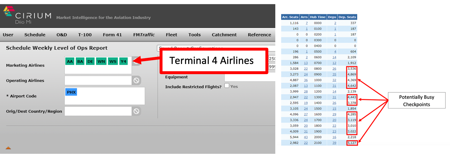 Airline traffic by terminal and time of day.