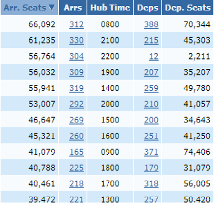Results for busiest hours at London Gatwick LGW.