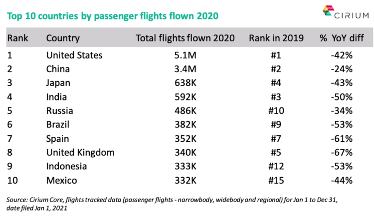 Top 10 countries by passenger flights flown 2020