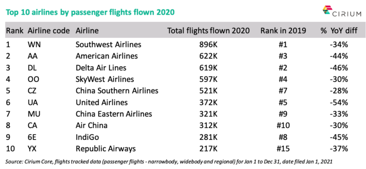 the top 10 airlines by flights flown in 2020