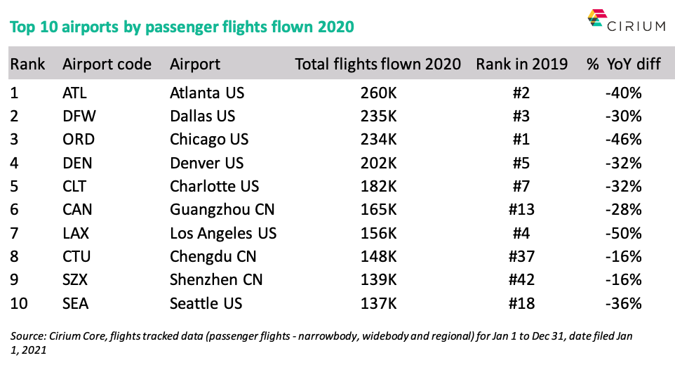 Top 10 global airports by traffic 2020