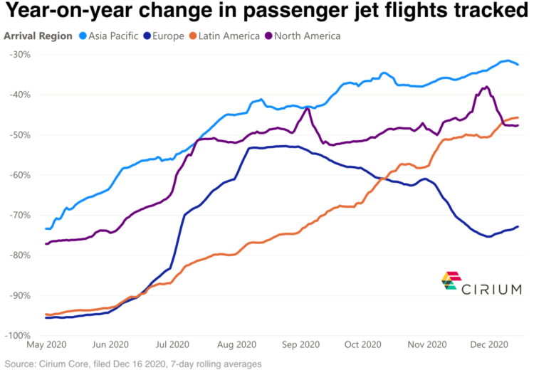 Year-over-year change in passenger flights tracked.