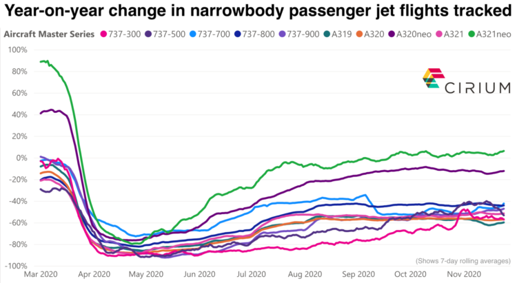 Year-over-year change in narrowbody passenger jet flights tracked.