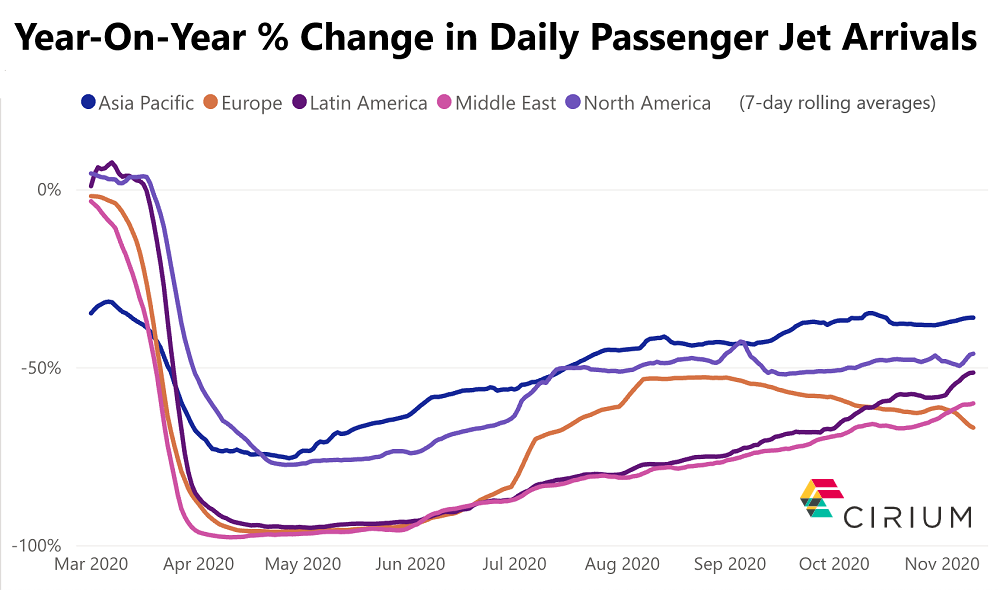 Change in Daily Passenger Jet Arrivals