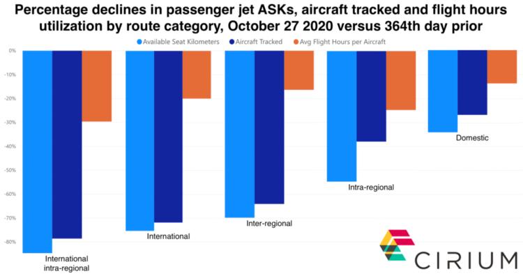 Passenger jet unitization declines October 2020