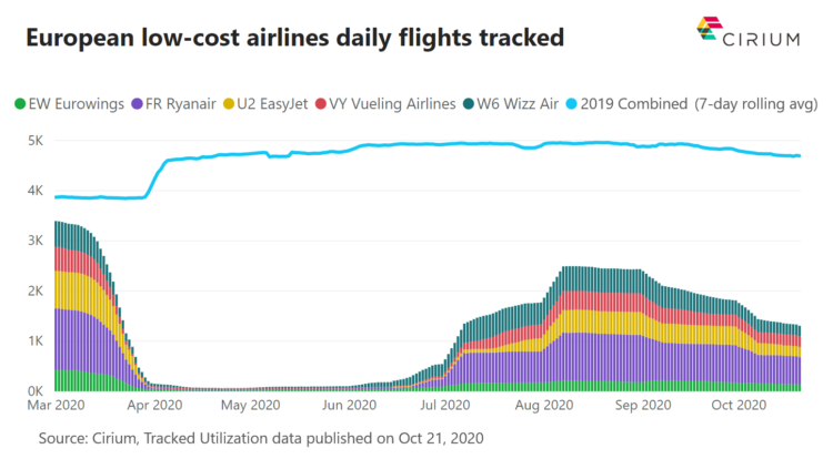 Trends in European low-cost airlines daily flights