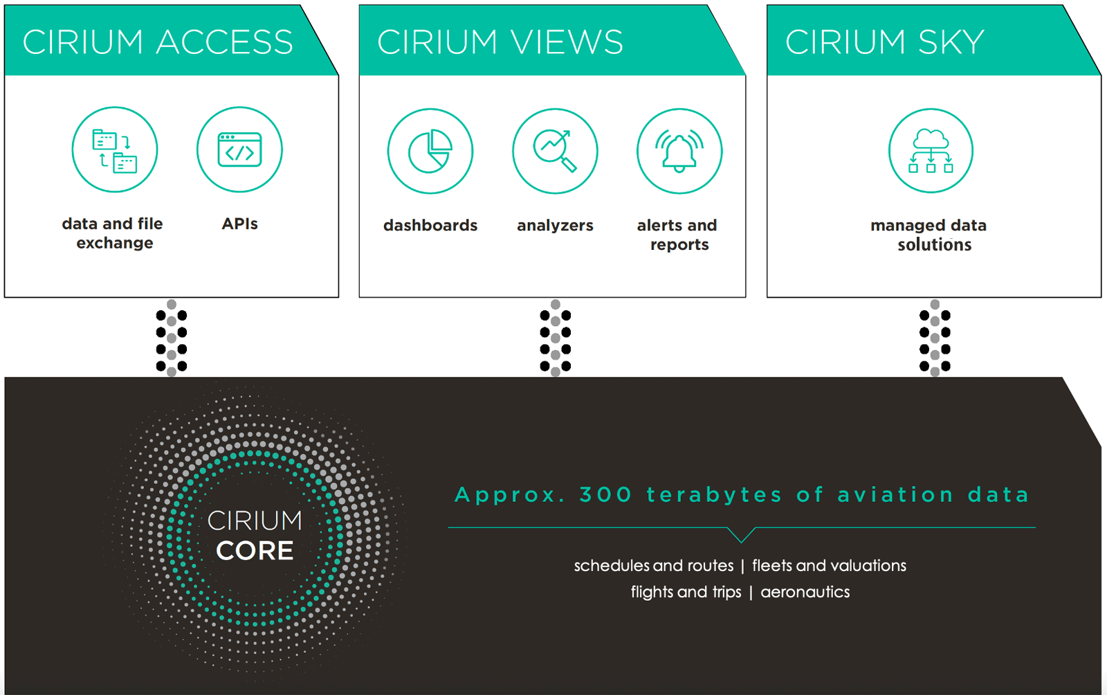 The Cirium Core aviation and travel data diagram
