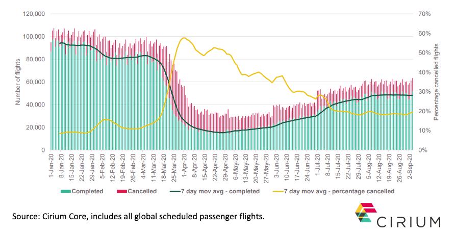 Cirium Schedules and Cirium Flight activity data