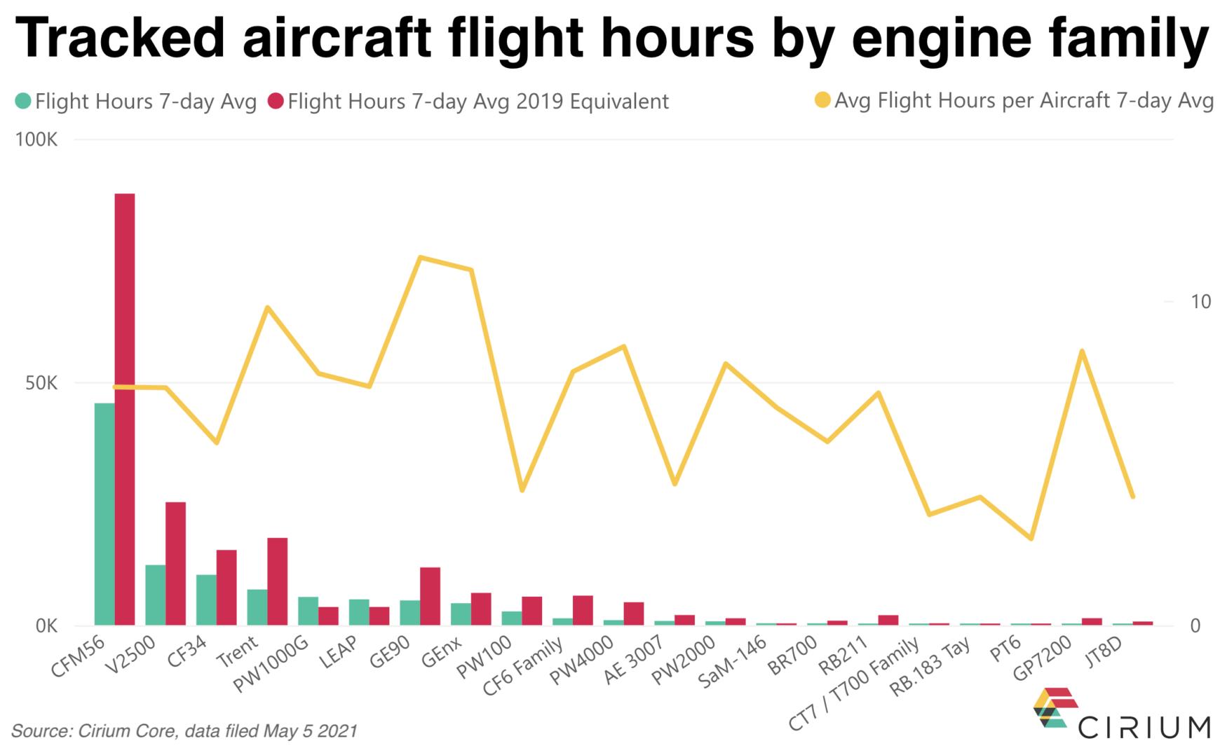 Aircraft flight hours by engine family- Cirium