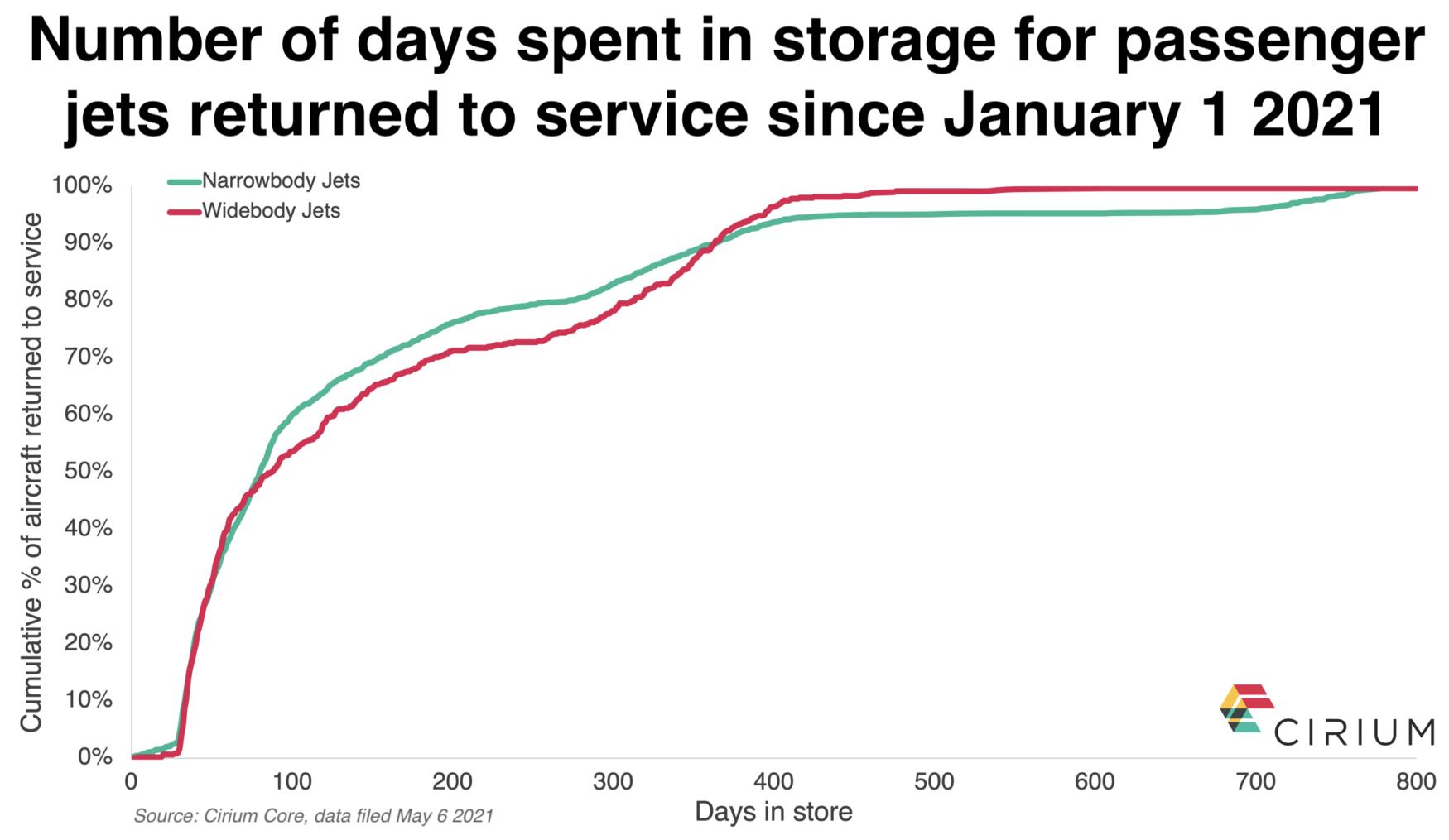 Passenger jets days in storage - Cirium