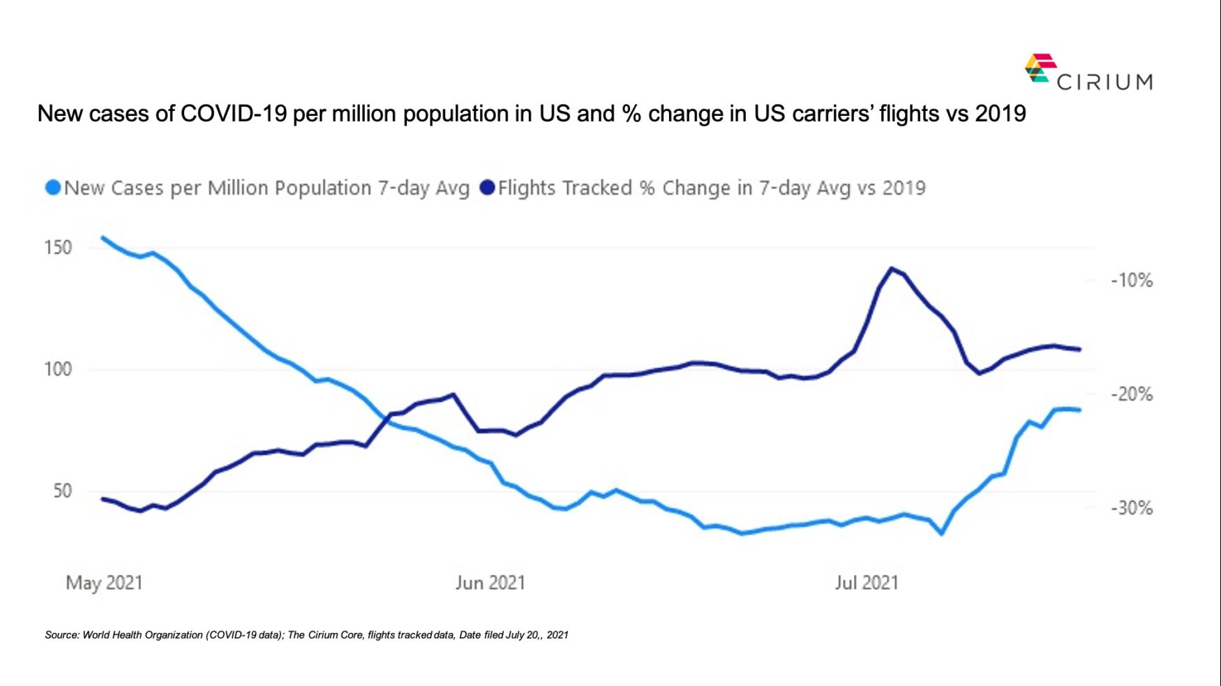 Recovery in US flights flattens amid COVID's resurgence