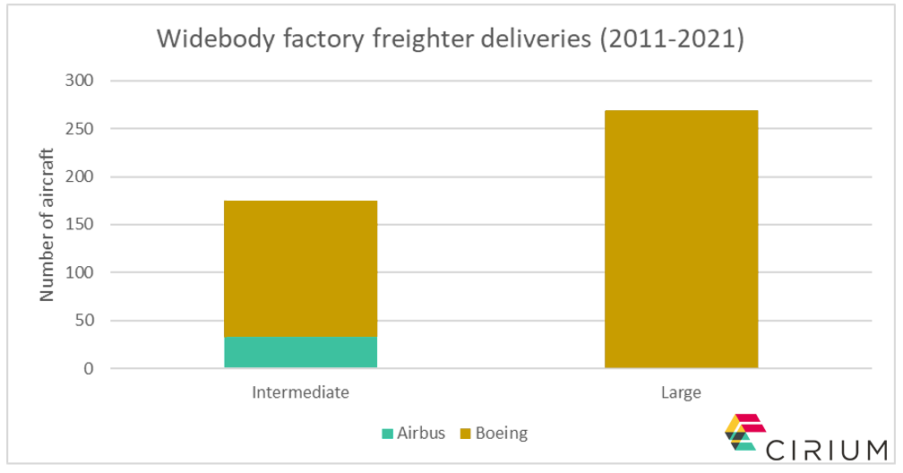 Over the last decade, Boeing has delivered 269 new large widebody freighters